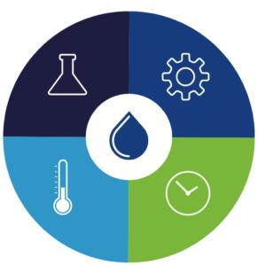 Sinners cirkel delar upp tvättprocessen i fyra variabler – temperatur, kemikalier, mekanisk påverkan och tid.